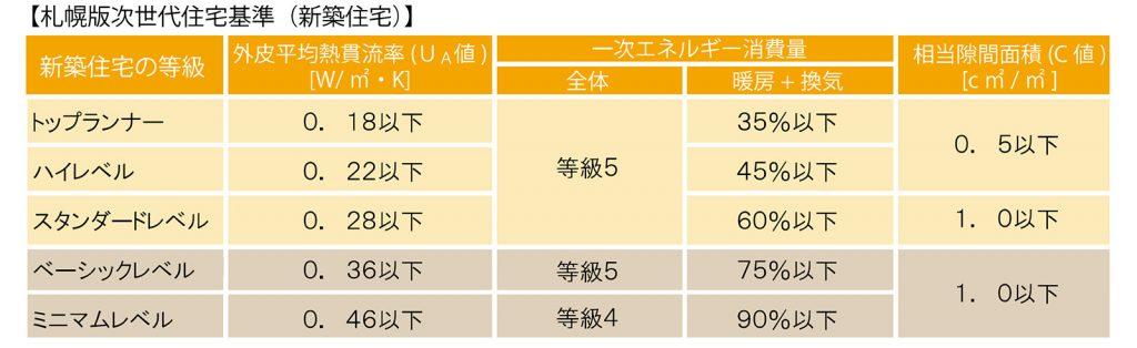 札幌版次世代住宅基準表