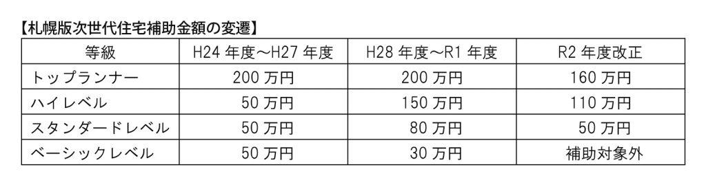 札幌版次世代補助金表