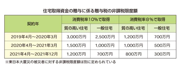 贈与税の表